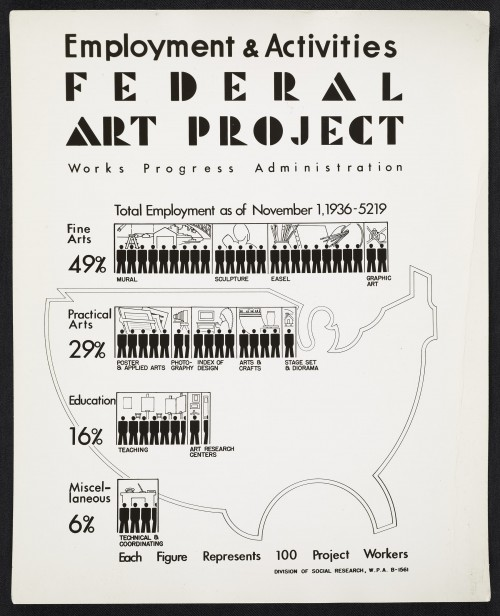 "Posters like this showing the extent of the Federal Art Project were used to prove the worth of the WPA's various endeavors and, by extension, the value of the New Deal to the American people. ""Employment and Activities poster for the WPA's Federal Art Project,"" January 1, 1936. Wikimedia, http://commons.wikimedia.org/wiki/File:Archives_of_American_Art_-_Employment_and_Activities_poster_for_the_WPA%27s_Federal_Art_Project_-_11772.jpg."